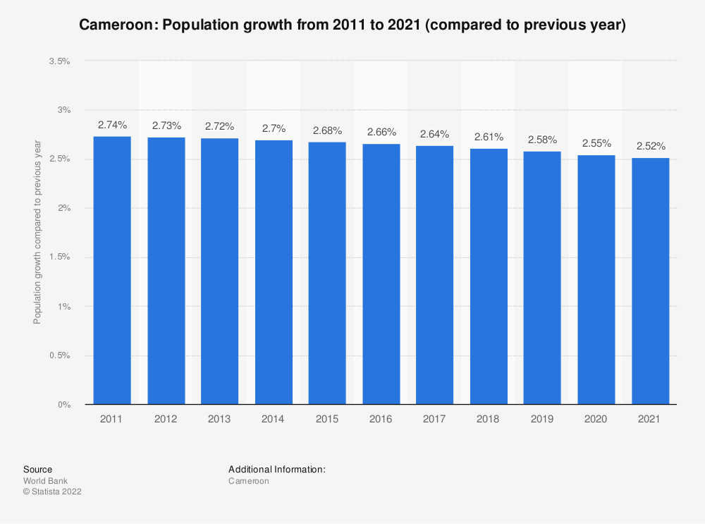 Statistic: Cameroon: Population growth from 2007 to 2017 (compared to previous year) | Statista