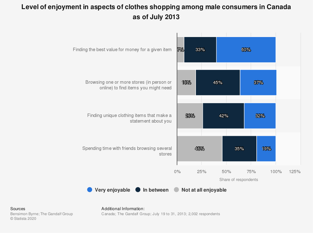 Statistic: Level of enjoyment in aspects of clothes shopping among male consumers in Canada as of July 2013   Statista