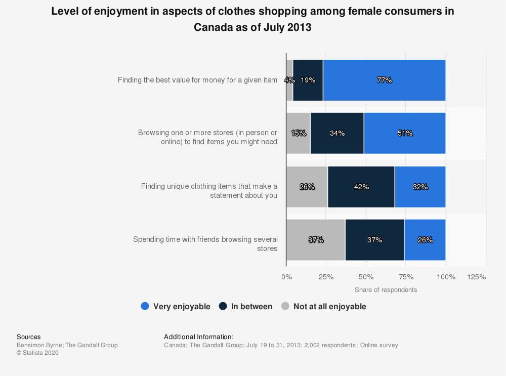 Statistic: Level of enjoyment in aspects of clothes shopping among female consumers in Canada as of July 2013 | Statista