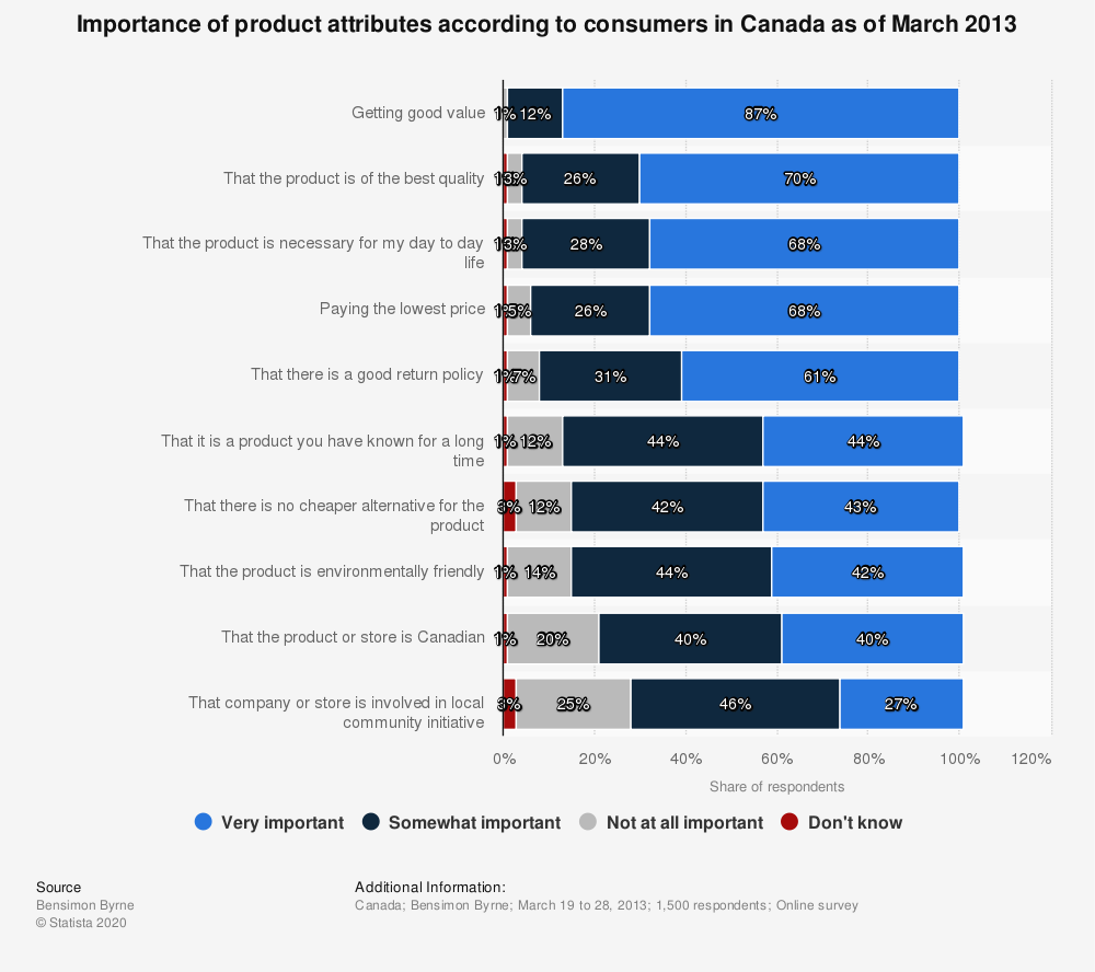 Statistic: Importance of product attributes according to consumers in Canada as of March 2013 | Statista