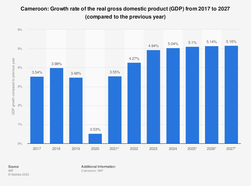 Statistic: Cameroon: Growth rate of the real gross domestic product (GDP) from 2014 to 2024 (compared to the previous year) | Statista