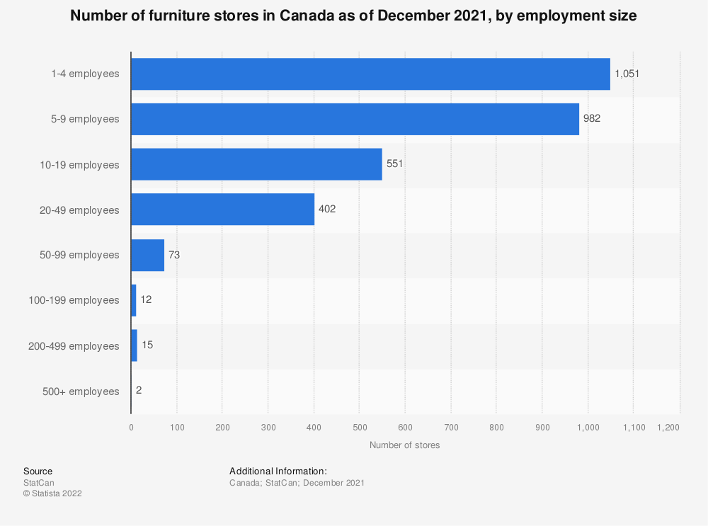 Statistic: Number of furniture stores in Canada as of December 2019, by employment size | Statista
