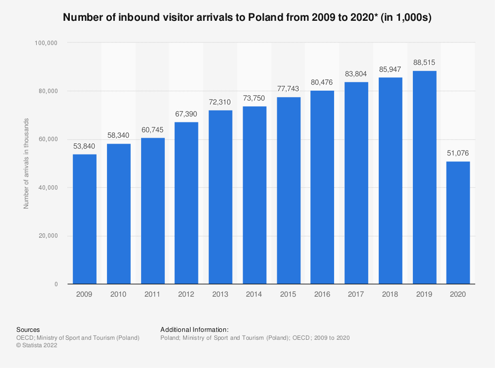 Statistic: Number of inbound visitor arrivals to Poland from 2009 to 2018* (in 1,000s) | Statista
