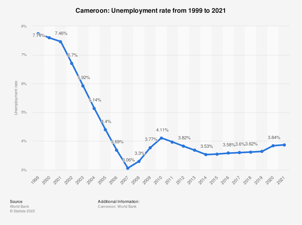 Statistic: Cameroon: Unemployment rate from 1998 to 2018 | Statista