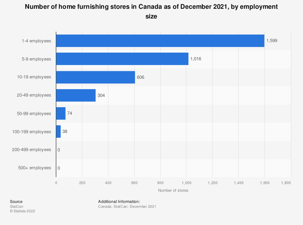 Statistic: Number of home furnishing stores in Canada as of December 2018, by employment size | Statista