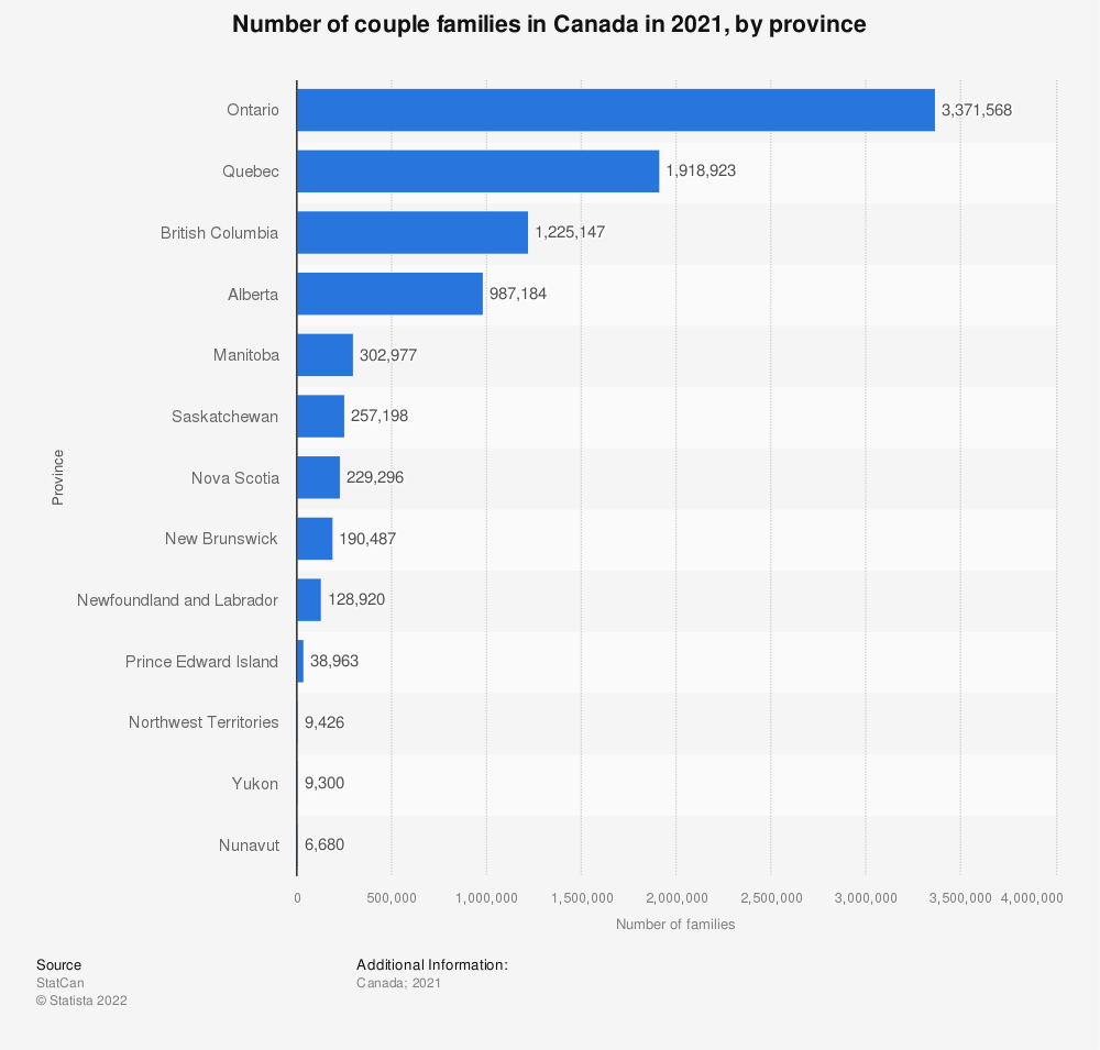 Statistic: Number of couple families in Canada in 2017, by province | Statista