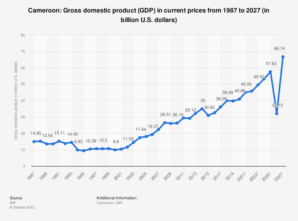 Statistic: Cameroon: Gross domestic product (GDP) in current prices from 2014 to 2024 (in billion U.S. dollars) | Statista
