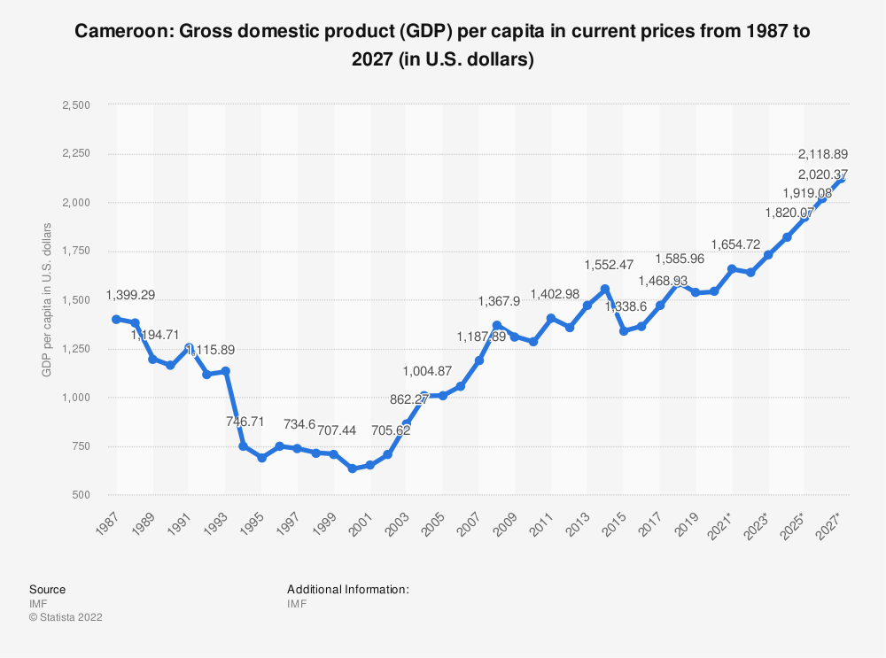 Statistic: Cameroon: Gross domestic product (GDP) per capita in current prices from 1984 to 2024 (in U.S. dollars) | Statista