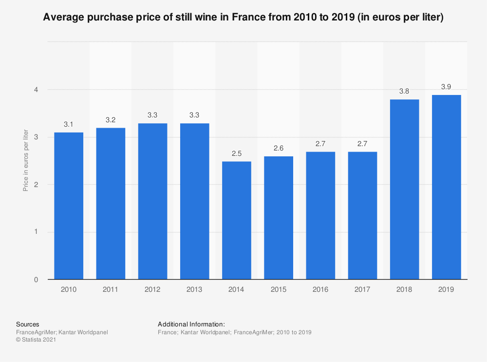 Statistic: Average purchase price of still wine in France from 2010 to 2017 (in euros per liter) | Statista