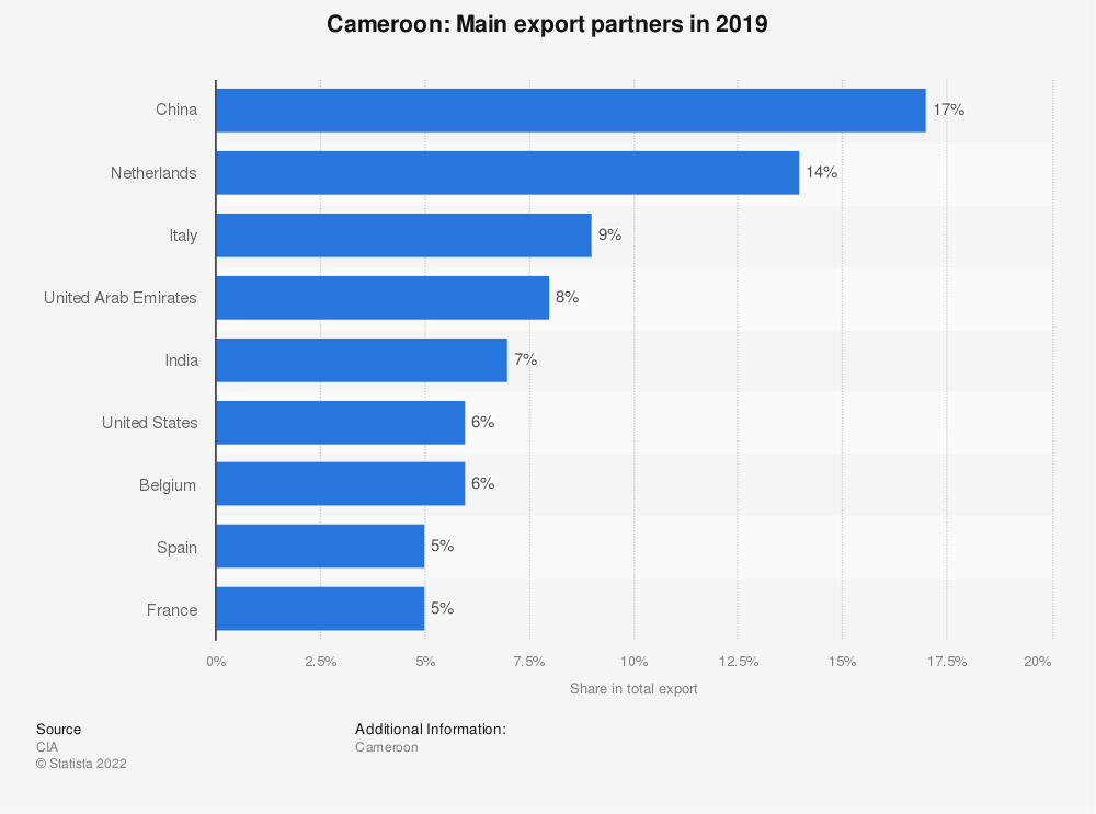 Statistic: Cameroon: Main export partners in 2017 | Statista