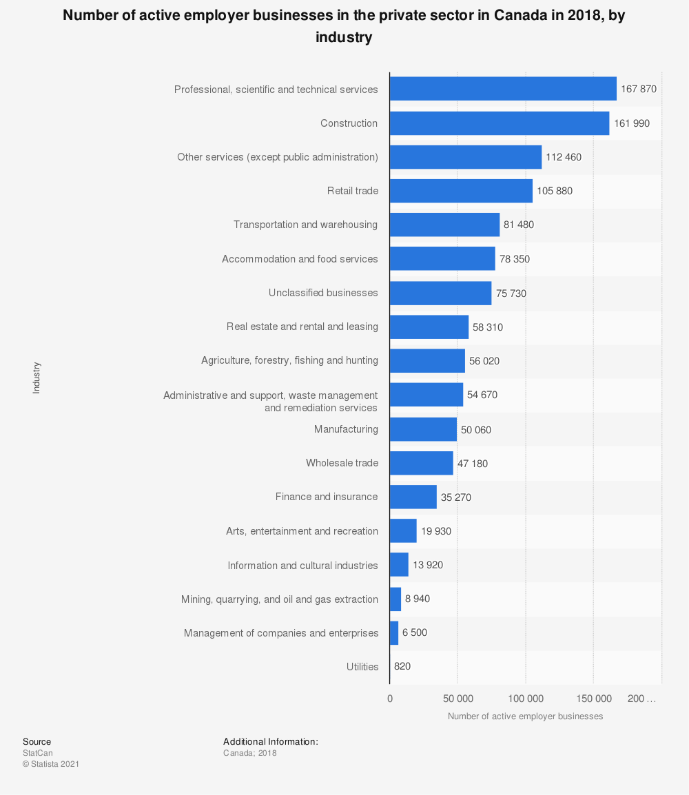 Statistic: Number of active employer businesses in the private sector in Canada in 2018, by industry | Statista