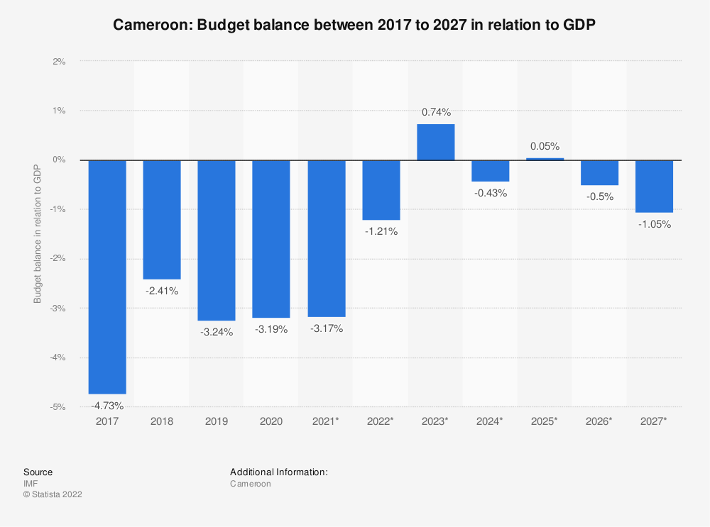 Statistic: Cameroon: Budget balance between 2014 to 2024 in relation to GDP | Statista