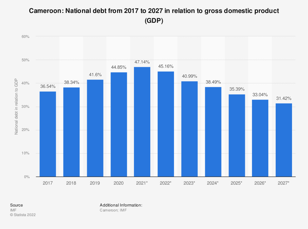 Statistic: Cameroon: National debt from 2014 to 2024 in relation to gross domestic product (GDP) | Statista