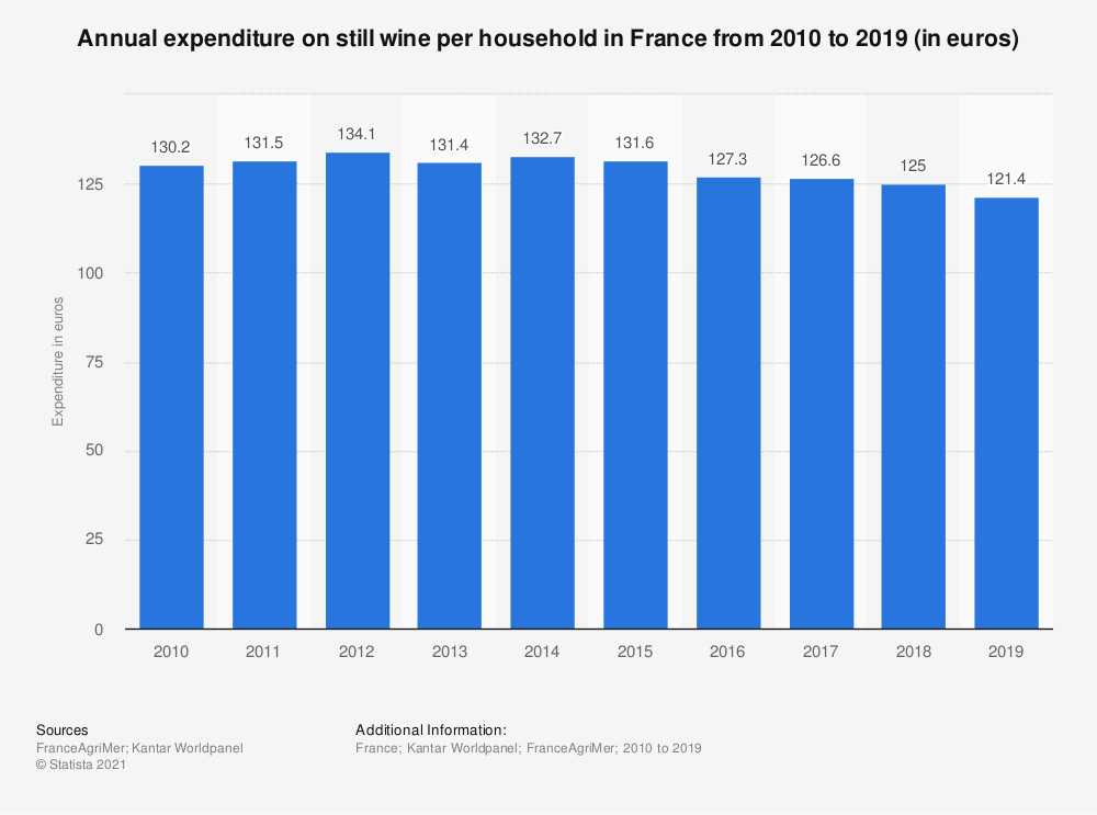 Statistic: Annual expenditure on still wine per household in France from 2010 to 2017 (in euros) | Statista