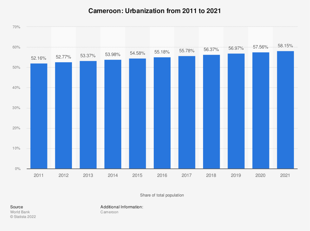 Statistic: Cameroon: Urbanization from 2008 to 2018 | Statista