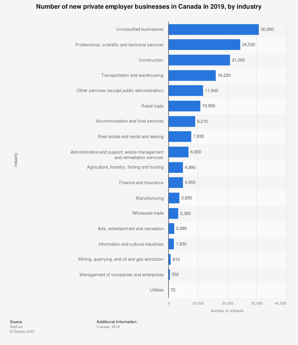 Statistic: Number of new private employer businesses in Canada in 2017, by industry | Statista