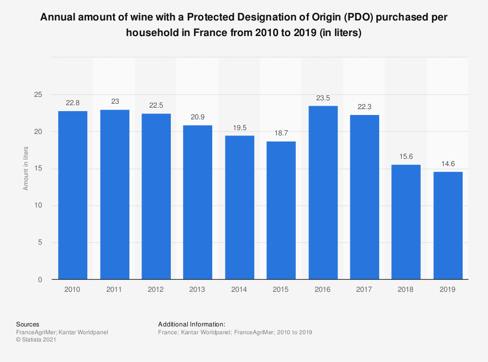 Statistic: Annual amount of AOP wine purchased per household in France from 2010 to 2016 (in liters) | Statista