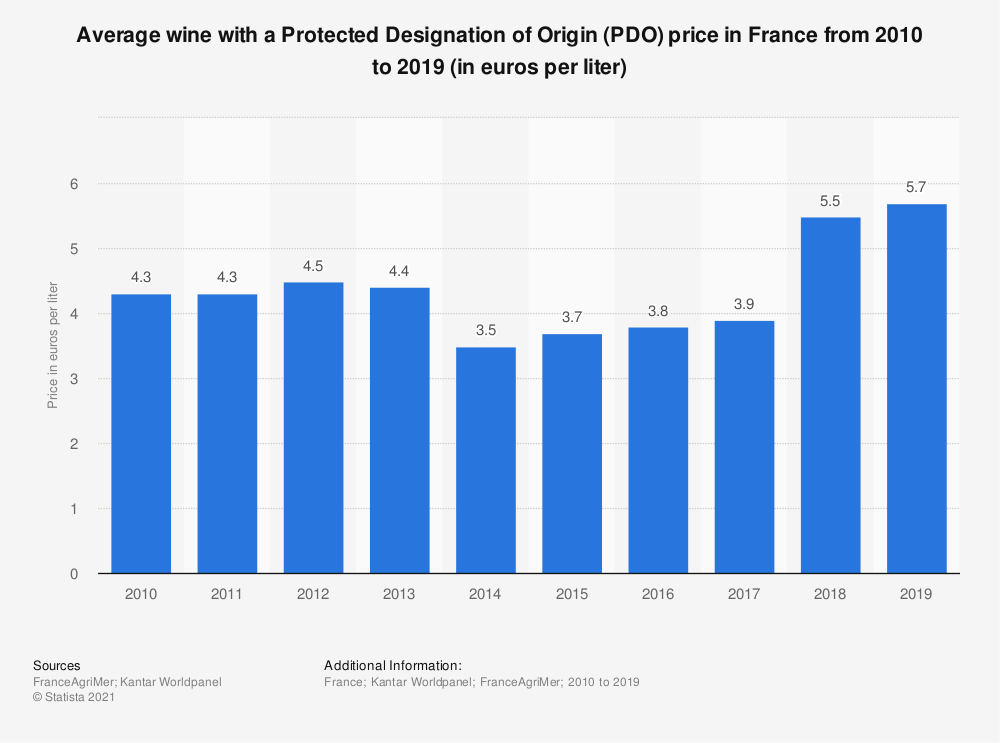 Statistic: Average AOP wine price in France from 2010 to 2017 (in euros per liter)  | Statista