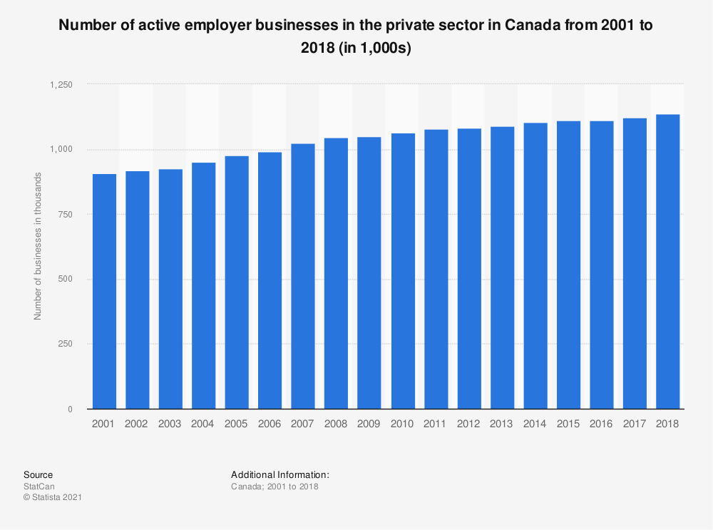 Statistic: Number of active employer businesses in the private sector in Canada from 2001 to 2017 (in thousands) | Statista