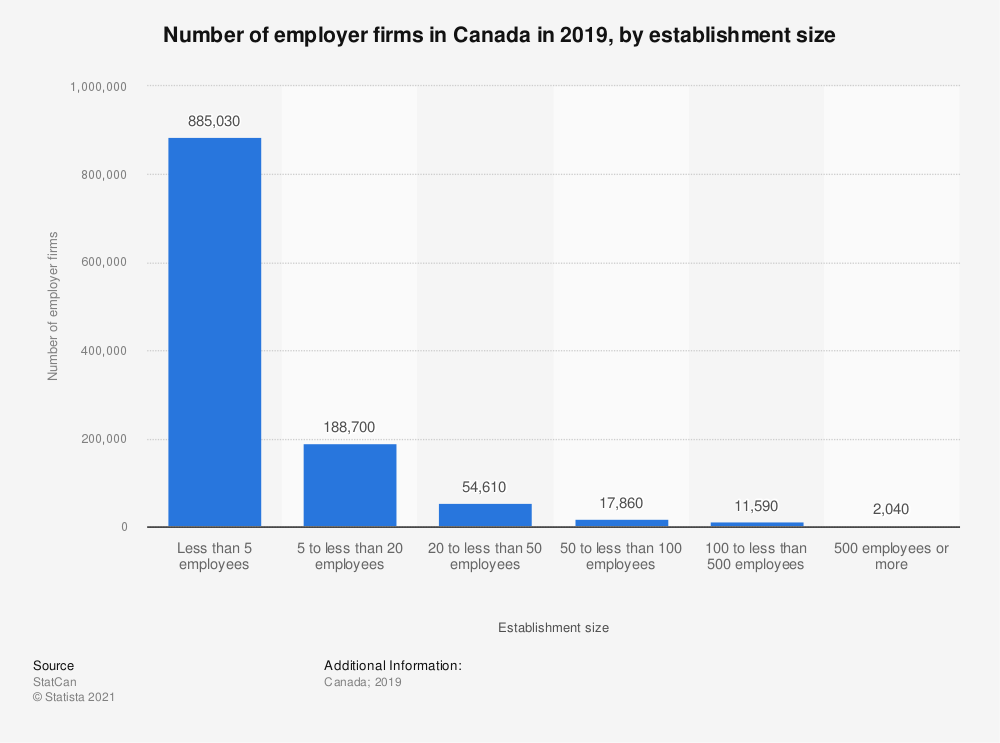 Statistic: Number of employer firms in Canada in 2017, by establishment size | Statista