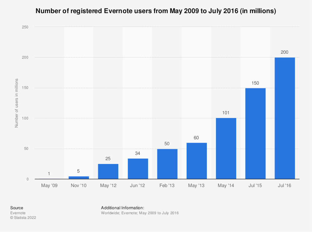 Statistic: Number of registered Evernote users from May 2009 to July 2015 (in millions) | Statista