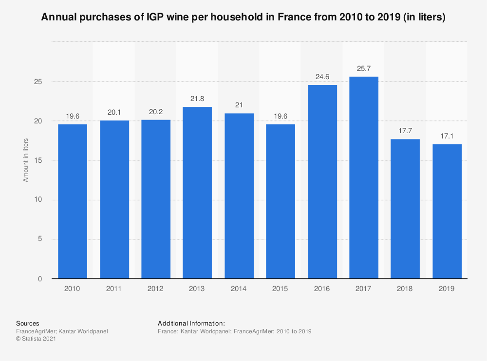 Statistic: Annual purchases of IGP wine per household in France from 2010 to 2016 (in liters) | Statista