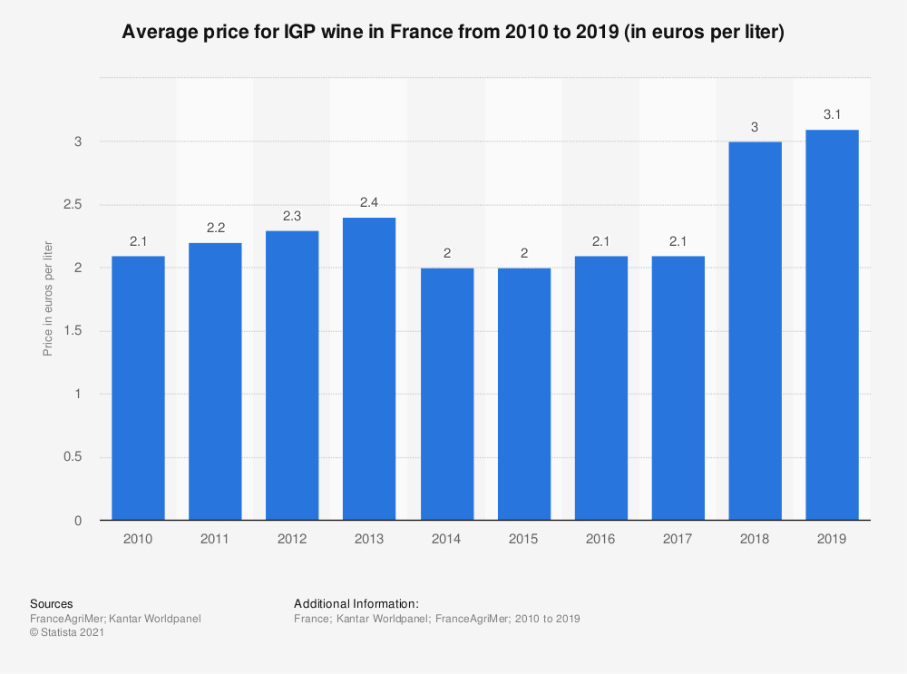 Statistic: Average price for IGP wine in France from 2010 to 2017 (in euros per liter) | Statista