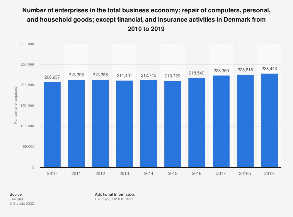 Statistic: Number of enterprises in the total business economy; repair of computers, personal and household goods; except financial and insurance activities in Denmark from 2008 to 2015 | Statista