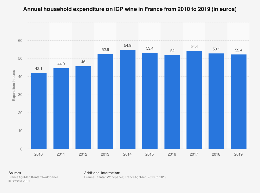 Statistic: Annual household expenditure on IGP wine in France from 2010 to 2016 (in euros) | Statista
