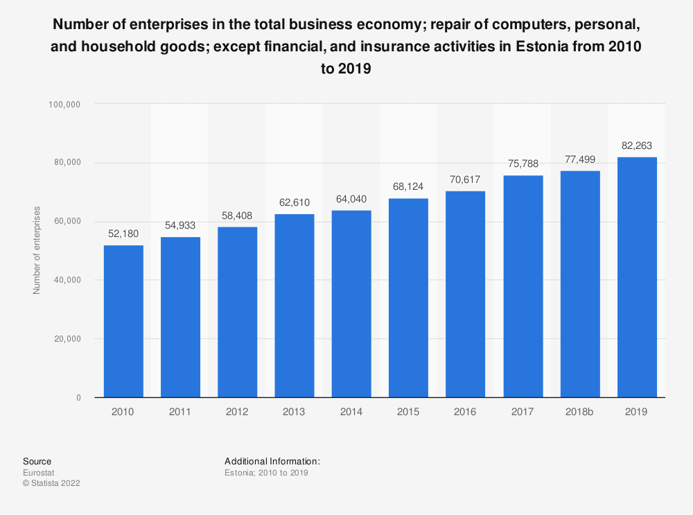 Statistic: Number of enterprises in the total business economy; repair of computers, personal and household goods; except financial and insurance activities in Estonia from 2008 to 2016 | Statista