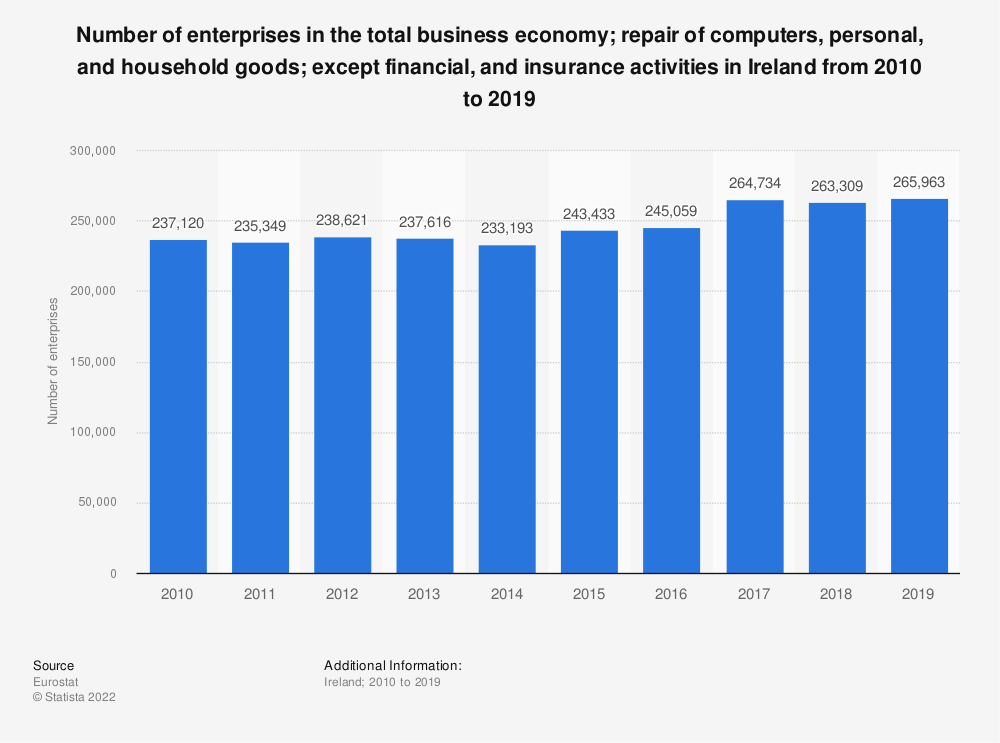 Statistic: Number of enterprises in the total business economy; repair of computers, personal and household goods; except financial and insurance activities in Ireland from 2009 to 2015 | Statista