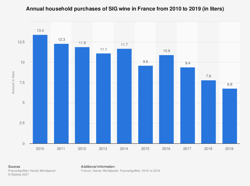 Statistic: Annual household purchases of SIG wine in France from 2010 to 2019 (in liters) | Statista
