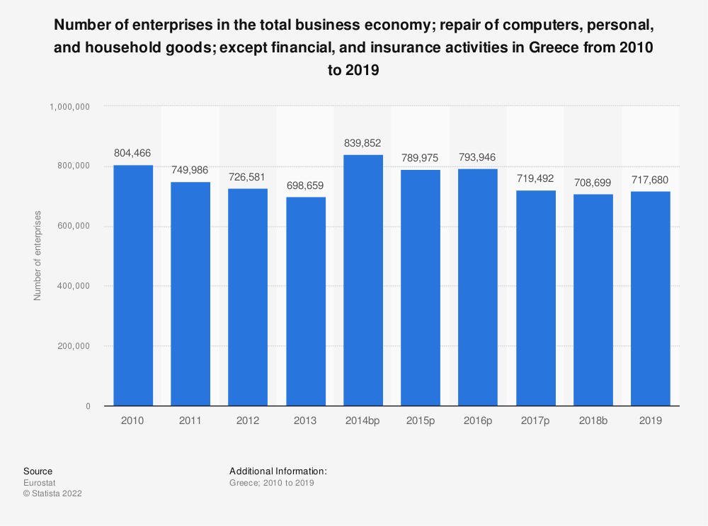 Statistic: Number of enterprises in the total business economy&#x3B; repair of computers, personal and household goods&#x3B; except financial and insurance activities in Greece from 2008 to 2015 | Statista