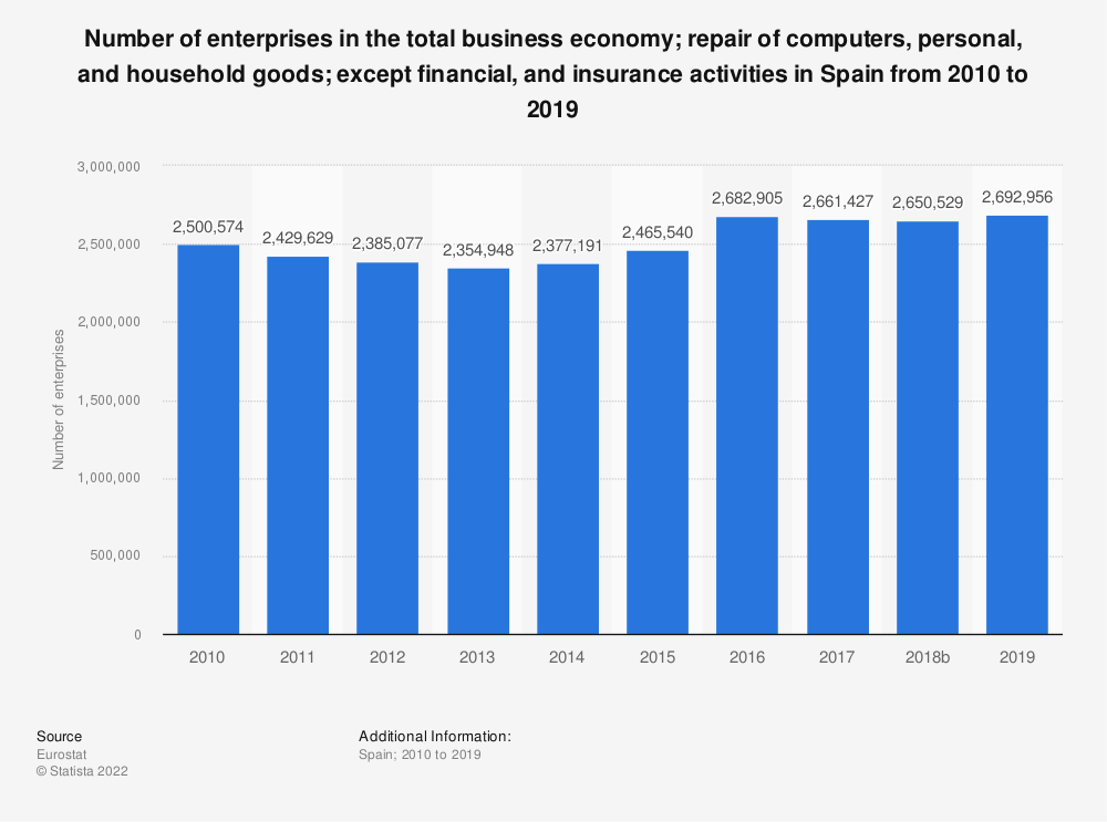 Statistic: Number of enterprises in the total business economy; repair of computers, personal and household goods; except financial and insurance activities in Spain from 2008 to 2016 | Statista