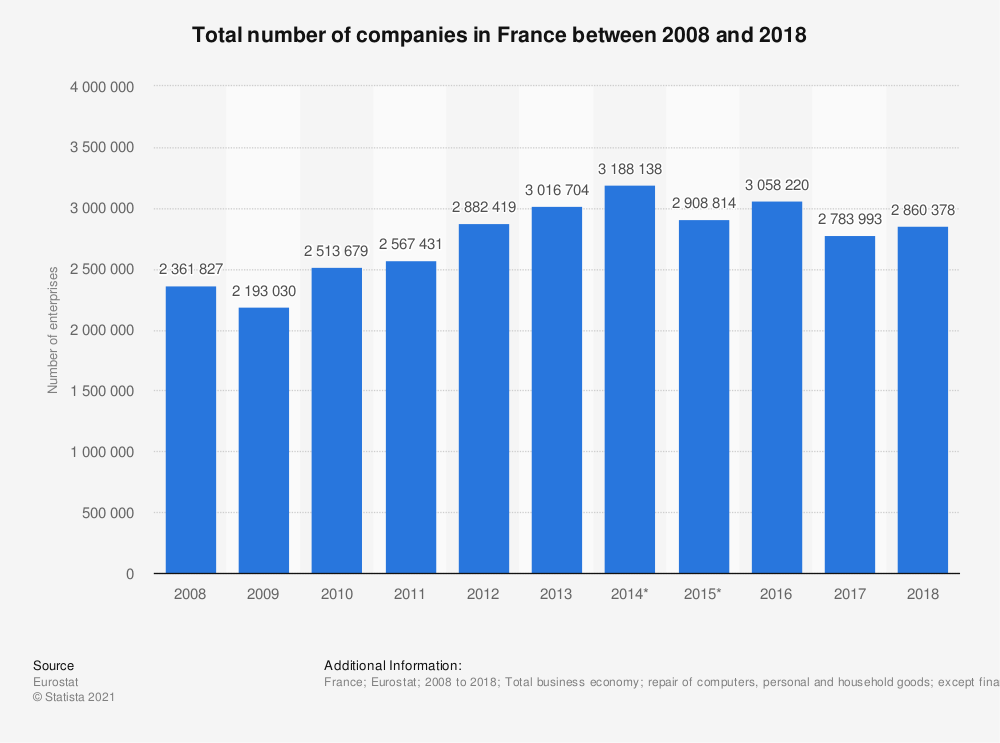 Statistic: Number of enterprises in the total business economy; repair of computers, personal and household goods; except financial and insurance activities in France from 2008 to 2016 | Statista