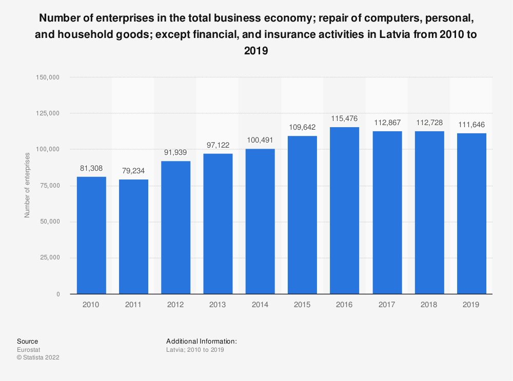 Statistic: Number of enterprises in the total business economy; repair of computers, personal and household goods; except financial and insurance activities in Latvia from 2008 to 2016 | Statista