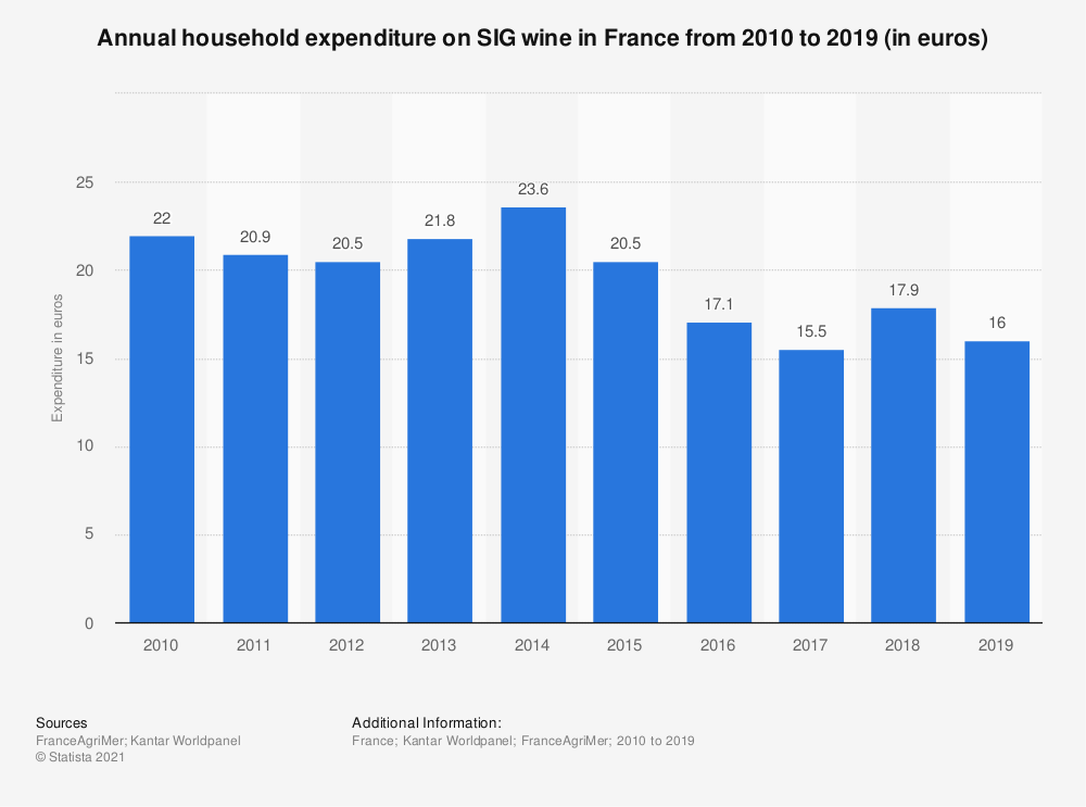 Statistic: Annual household expenditure on SIG wine in France from 2010 to 2016 (in euros) | Statista