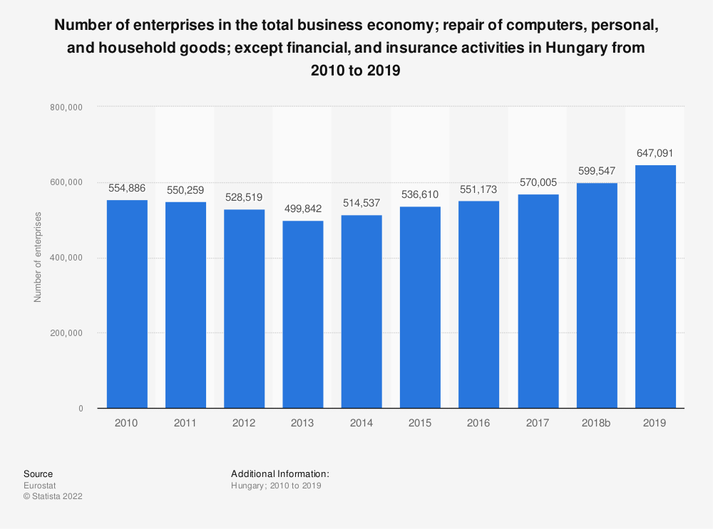 Statistic: Number of enterprises in the total business economy; repair of computers, personal and household goods; except financial and insurance activities in Hungary from 2008 to 2016 | Statista