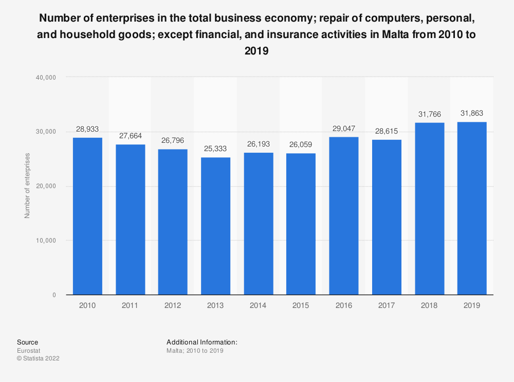 Statistic: Number of enterprises in the total business economy; repair of computers, personal and household goods; except financial and insurance activities in Malta from 2008 to 2016 | Statista