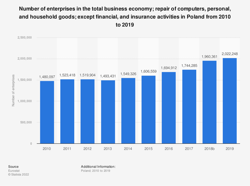 Statistic: Number of enterprises in the total business economy; repair of computers, personal and household goods; except financial and insurance activities in Poland from 2008 to 2016   Statista