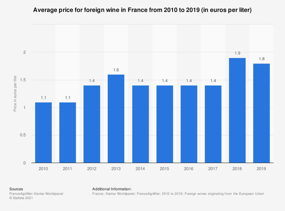 Statistic: Average price for foreign wine in France from 2010 to 2016 (in euros per liter) | Statista