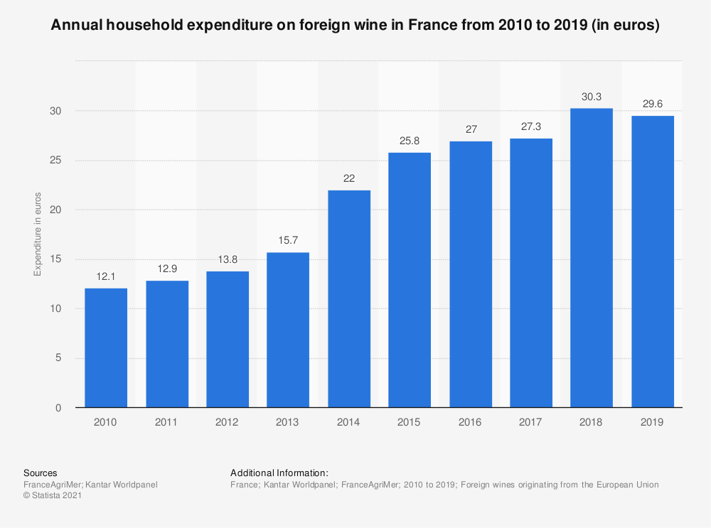 Statistic: Annual household expenditure on foreign wine in France from 2010 to 2016 (in euros)   Statista