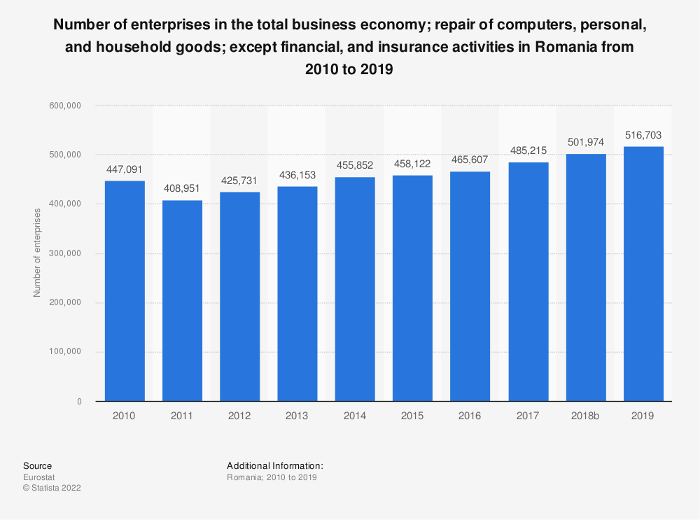 Statistic: Number of enterprises in the total business economy; repair of computers, personal and household goods; except financial and insurance activities in Romania from 2008 to 2016 | Statista
