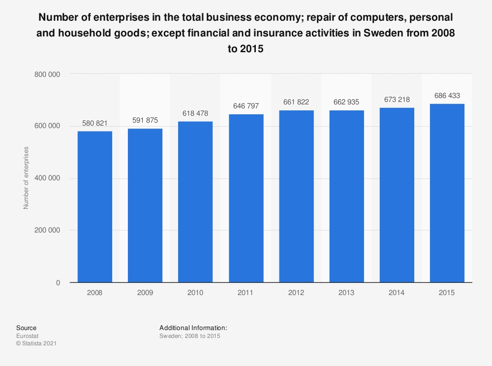Statistic: Number of enterprises in the total business economy; repair of computers, personal and household goods; except financial and insurance activities in Sweden from 2008 to 2015 | Statista