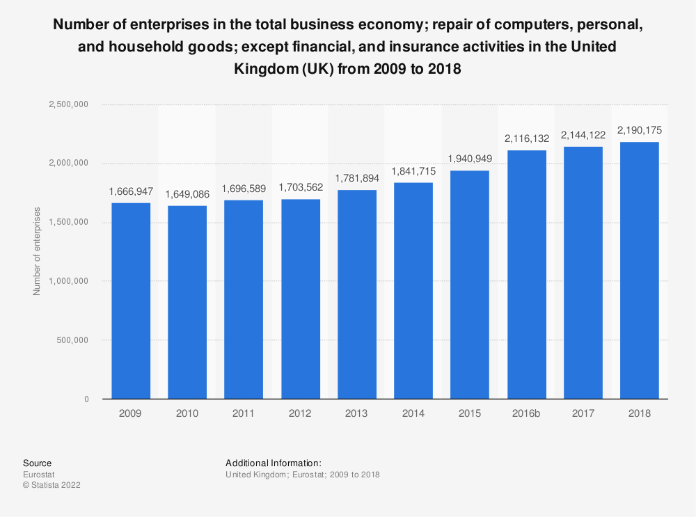 Statistic: Number of enterprises in the total business economy; repair of computers, personal and household goods; except financial and insurance activities in the United Kingdom (UK) from 2008 to 2015 | Statista
