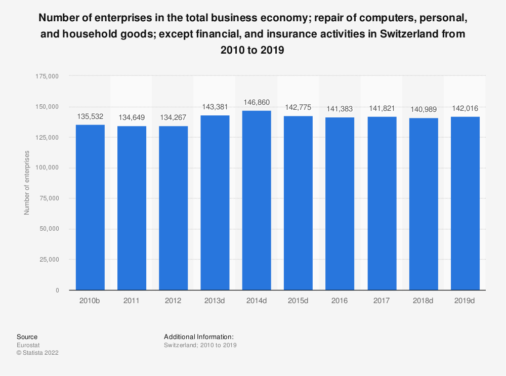 Statistic: Number of enterprises in the total business economy; repair of computers, personal and household goods; except financial and insurance activities in Switzerland from 2010 to 2016 | Statista