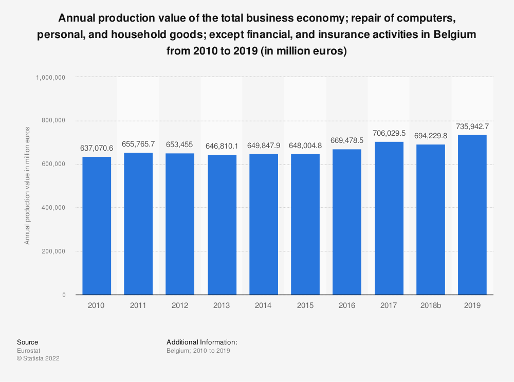 Statistic: Annual production value of the total business economy; repair of computers, personal and household goods; except financial and insurance activities in Belgium from 2008 to 2016 (in million euros) | Statista