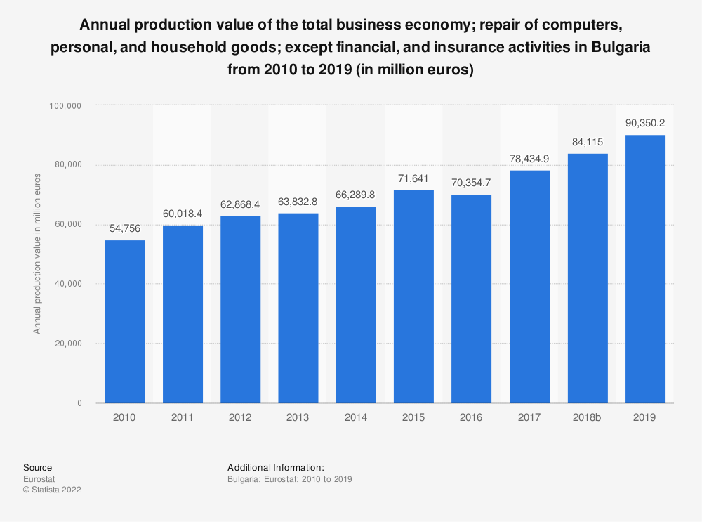 Statistic: Annual production value of the total business economy; repair of computers, personal and household goods; except financial and insurance activities in Bulgaria from 2008 to 2015 (in million euros) | Statista