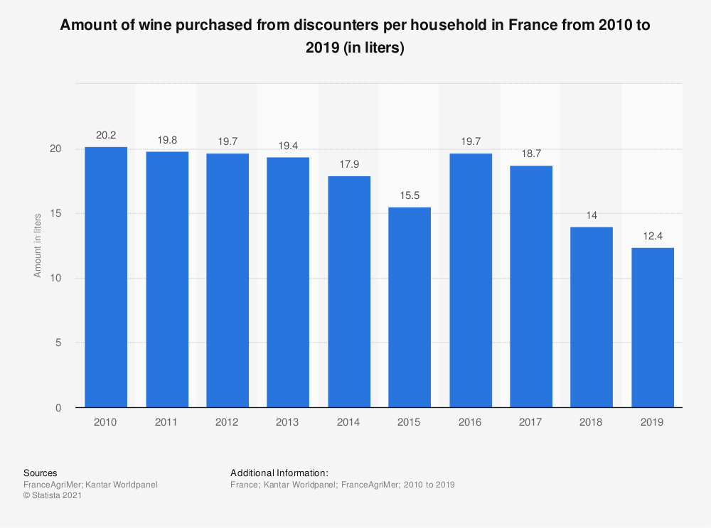 Statistic: Amount of wine purchased from discounters per household in France from 2010 to 2016 (in liters)  | Statista