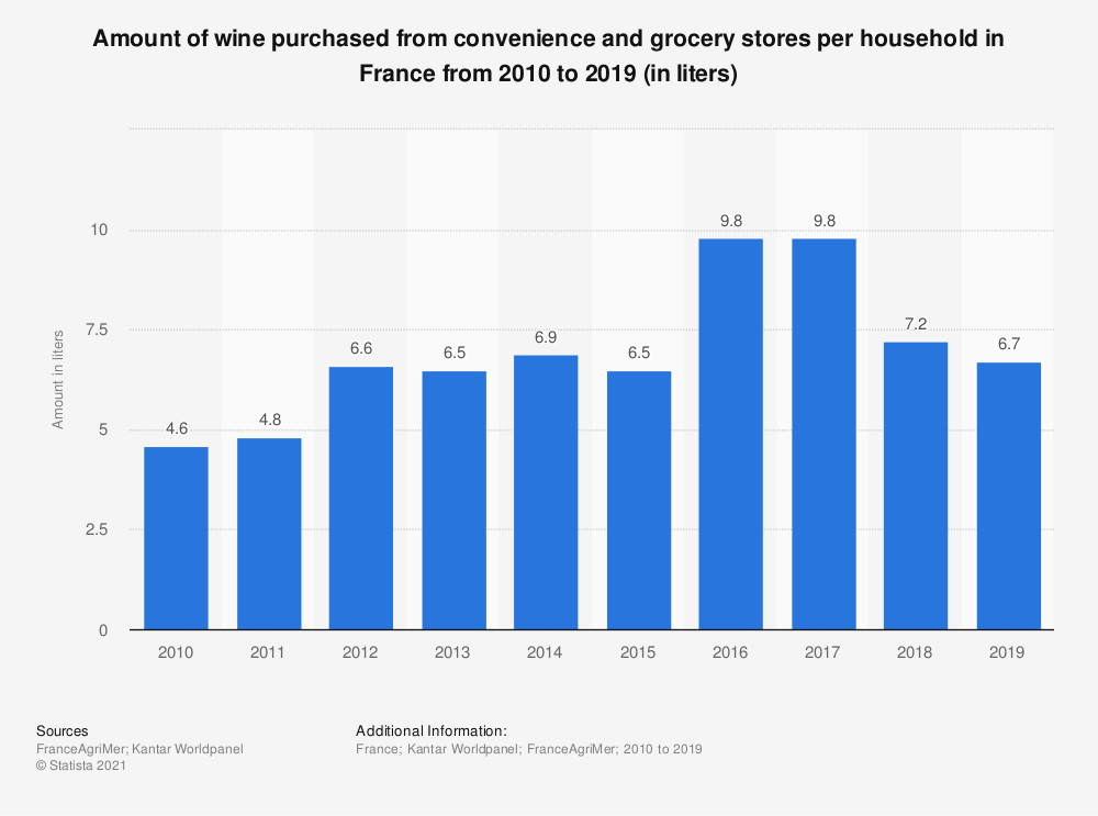 Statistic: Amount of wine purchased from convenience and grocery stores per household in France from 2010 to 2016 (in liters)  | Statista